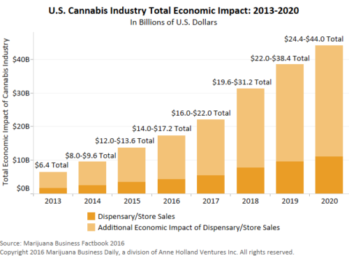 US Cannabis industry total economic impact chart