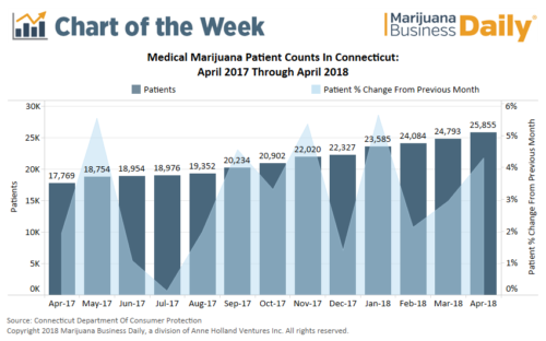 CT mmj patient count chart