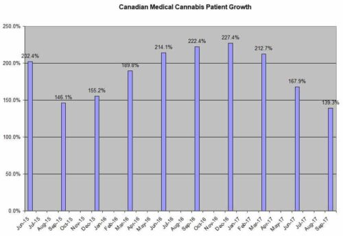 Canada-Medical-Cannabis-Patient-Growth-09-30-17
