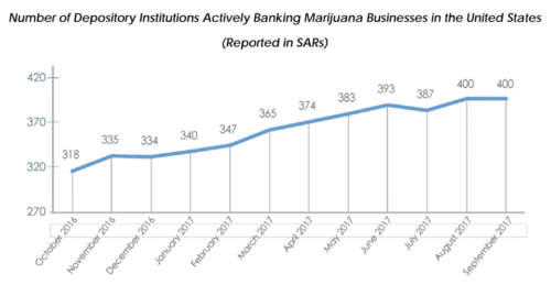SARs reports mmj businesses
