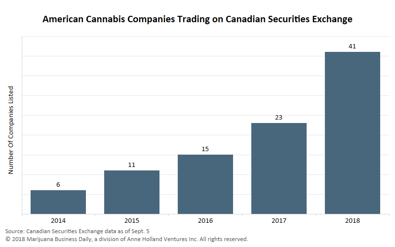 Capital is Coming to Cannabis – Something has definitely changed