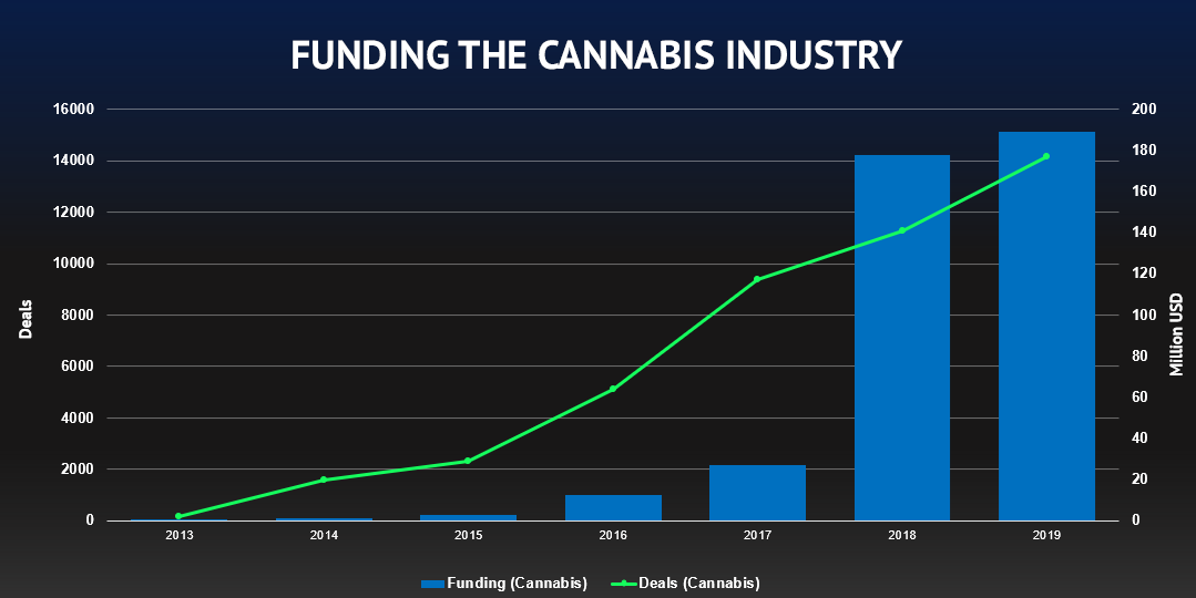 Funding the Cannabis Industry